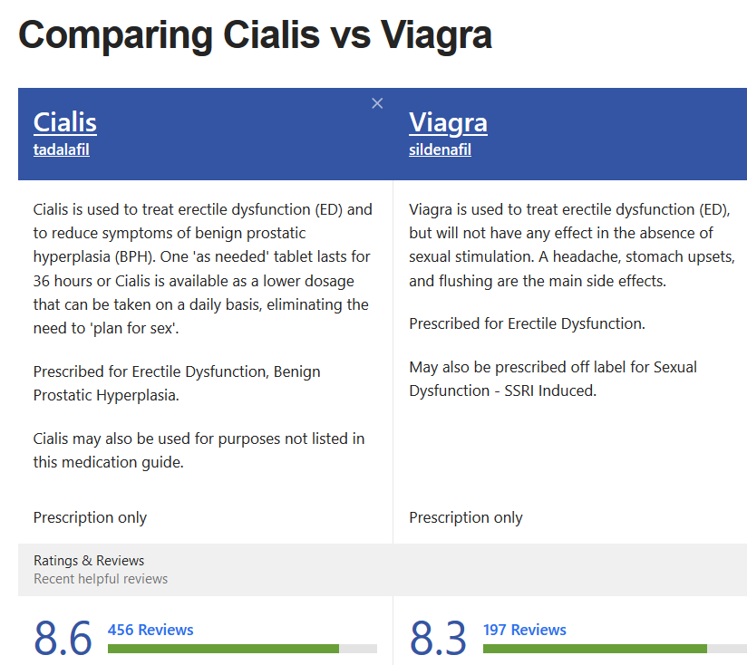 Cialis and Viagra Comparation